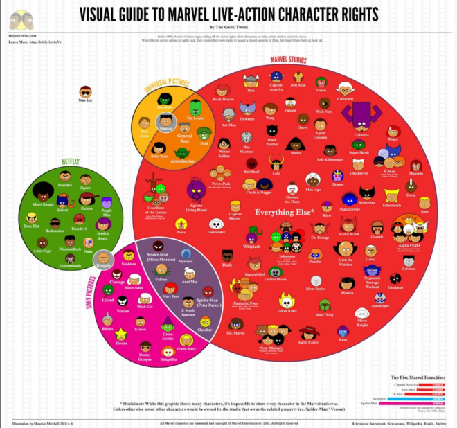 Entertainment: Movies - Marvel Live-Action Character Rights image 2