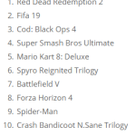 RDR 2 was brought back up to No. 1 in UK Charts
