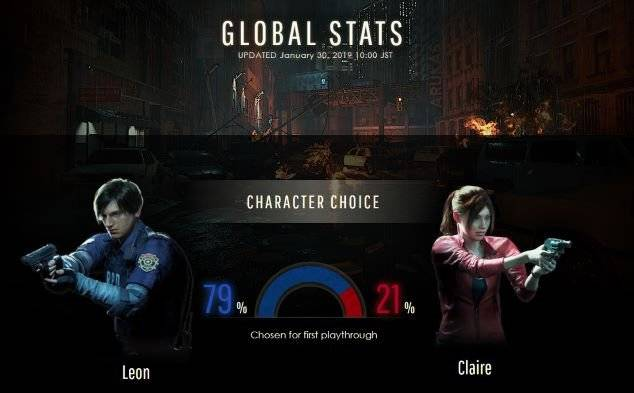 Resident Evil: General - Global Stats indicate 79% of players chose Leon as their first gameplay option image 1