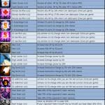 Avatar Skill List