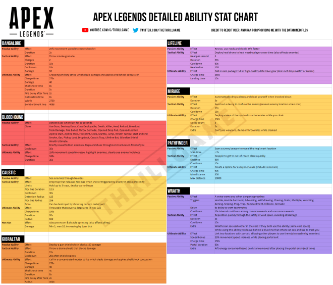 Apex Legends: General - Apex Legends Deatiled Ability Stat Chart image 1