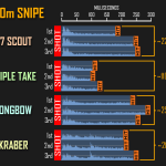 Sniper gun's Bullet Speed and Travel Time