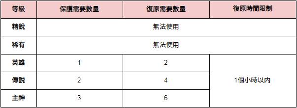 伊卡洛斯M - Icarus M: 公告事項 - 維護更新公告(19年3月20日) image 6