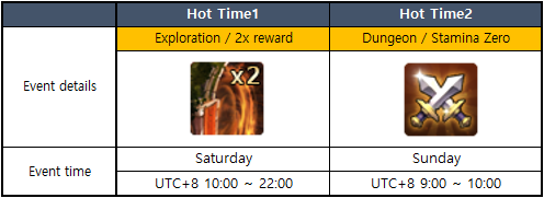 HERO OF CRYPTOWORLD: Notice - [Event] April event for heroes  image 4
