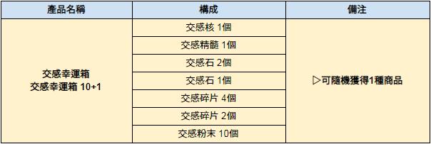 伊卡洛斯M - Icarus M: 商品介紹 - 4/16 介紹新禮包-交感幸運箱,盛花齊放之幸運箱  image 7