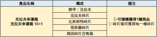 伊卡洛斯M - Icarus M: 商品介紹 - 4/30 介紹新禮包-克拉夫幸運箱 image 6