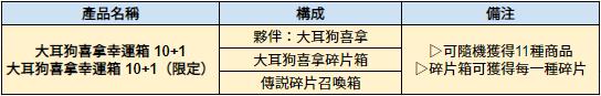 伊卡洛斯M - Icarus M: 商品介紹 - 5/14 介紹新禮包-大耳狗喜拿幸運箱 image 3