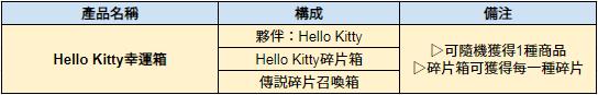 伊卡洛斯M - Icarus M: 商品介紹 - 5/14 介紹新禮包-Hello Kitty 幸運箱 image 2
