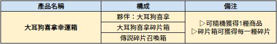 伊卡洛斯M - Icarus M: 商品介紹 - 5/14 介紹新禮包-大耳狗喜拿幸運箱 image 2