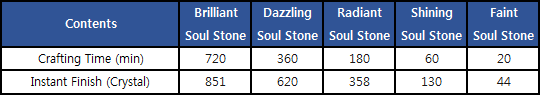 blankcity: News and Announcement - [Guide] Soul Stone system image 8