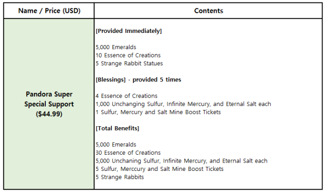 Hundred Soul: Events (Terminated) - [Event Notice] Day of Creation - Legendary Advent equipment added image 14