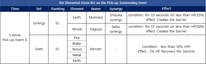 blankcity: Event - [Event] Pick–up Summoning Event II image 3