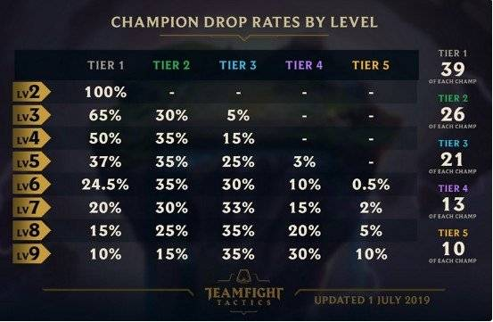 Teamfight Tactics: General - TFT Tier 2 & 3 Droprates increased  image 4