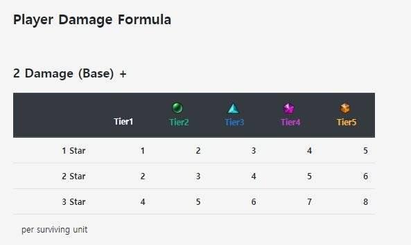 Teamfight Tactics: General - Player Damage Formula image 1