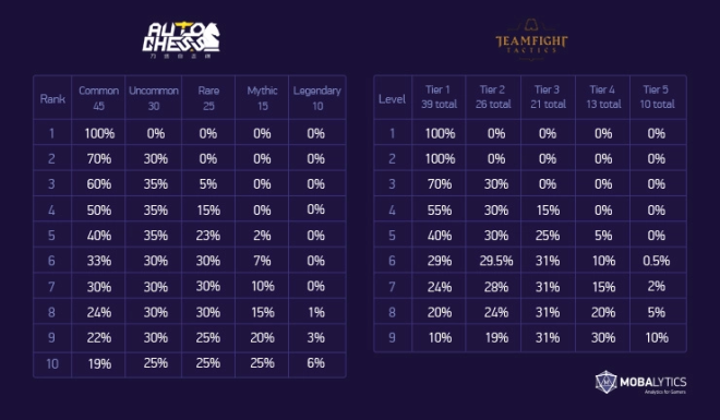 Teamfight Tactics: General - TFT ECON 101: Chapter 2 Aggressive Economy image 3