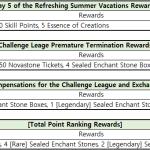 [Notice] - Error Rewards