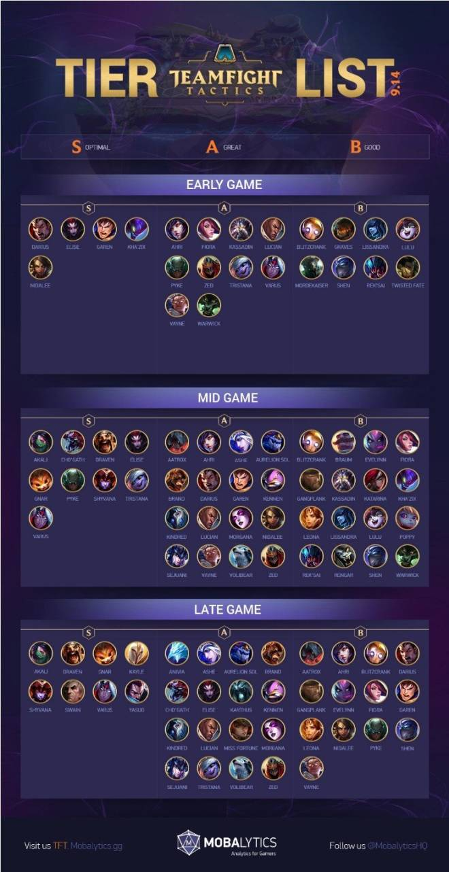 Teamfight Tactics: General - TFT Tier List (9.14 Update) image 1