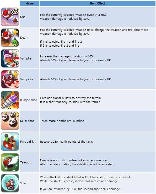 GunboundM: Game Guide - Battle Item List image 2