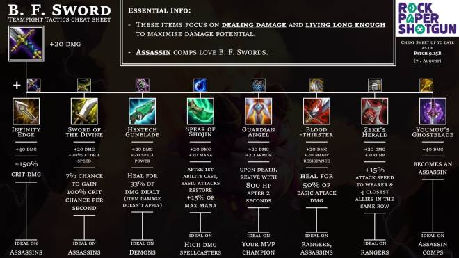Teamfight Tactics: General - Item Cheat Sheet for 9.15B + Item Rankings image 9