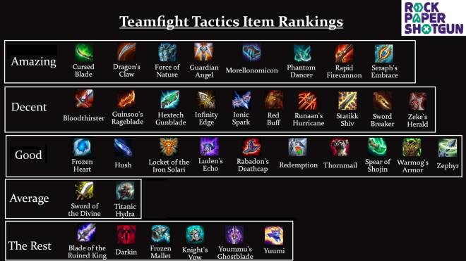 Teamfight Tactics: General - Item Cheat Sheet for 9.15B + Item Rankings image 1