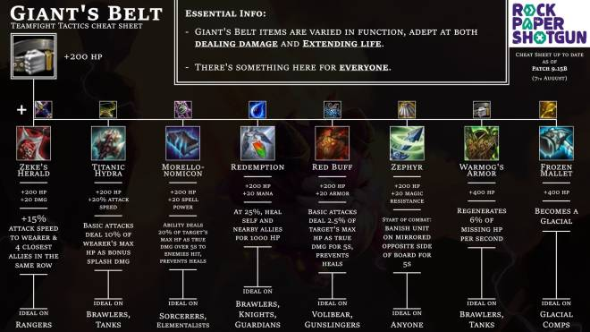 Teamfight Tactics: General - Item Cheat Sheet for 9.15B + Item Rankings image 3