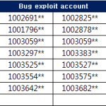 Permanent Sanctions for Bug exploit Accounts (2019.09.22)