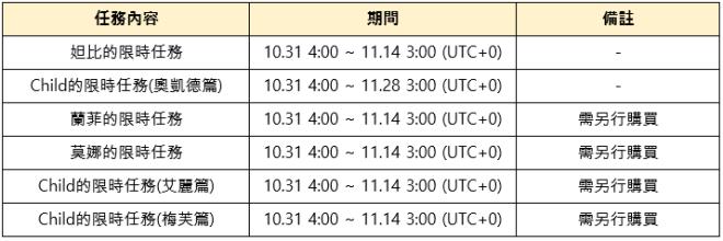 命運之子: 歷史新聞/活動 - 2019/10/31改版公告:世界王奧凱德 image 32