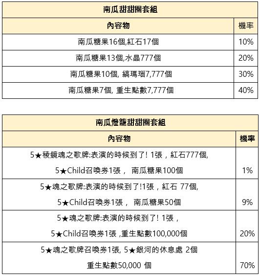 命運之子: 歷史新聞/活動 - 2019/10/31改版公告:世界王奧凱德 image 30