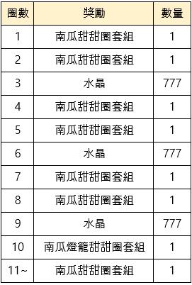 命運之子: 歷史新聞/活動 - 2019/10/31改版公告:世界王奧凱德 image 28