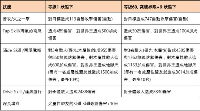 命運之子: 歷史新聞/活動 - 2019/10/31改版公告:世界王奧凱德 image 10