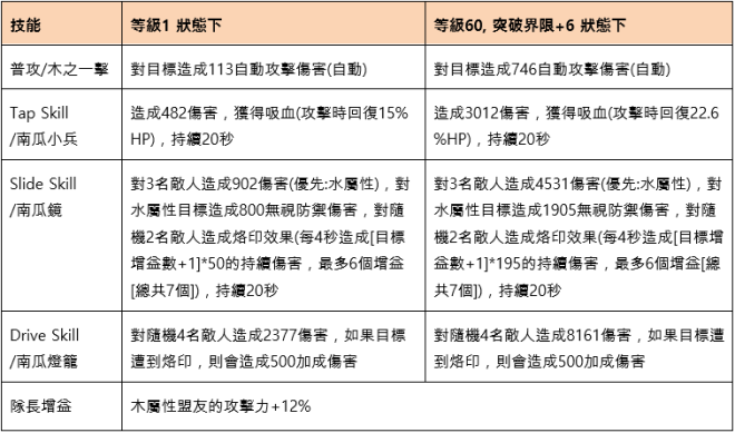 命運之子: 歷史新聞/活動 - 2019/10/31改版公告:世界王奧凱德 image 4