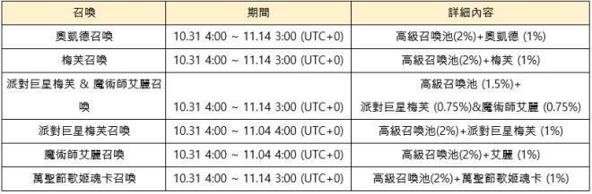 命運之子: 歷史新聞/活動 - 2019/10/31改版公告:世界王奧凱德 image 38