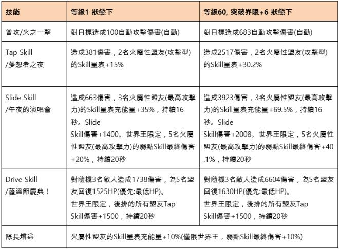 命運之子: 歷史新聞/活動 - 2019/10/31改版公告:世界王奧凱德 image 185