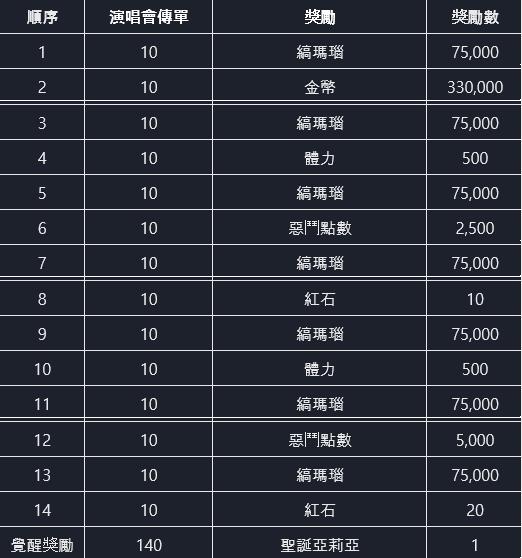 命運之子: 歷史新聞/活動 - 📢19/11/28 改版公告 image 91