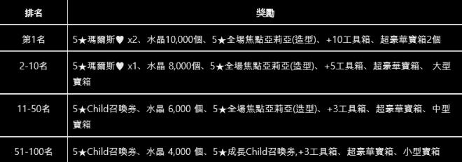 命運之子: 歷史新聞/活動 - 📢19/11/28 改版公告 image 13