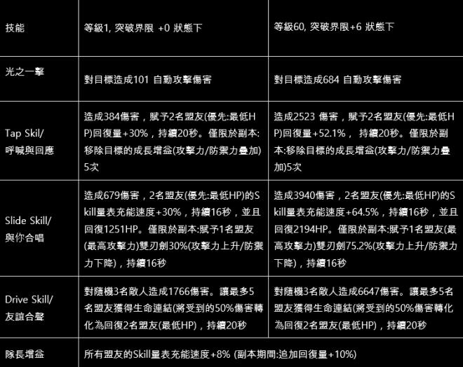 命運之子: 歷史新聞/活動 - 📢19/11/28 改版公告 image 190