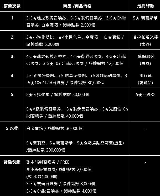 命運之子: 歷史新聞/活動 - 📢19/11/28 改版公告 image 6