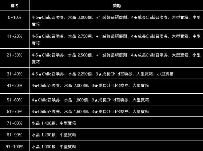 命運之子: 歷史新聞/活動 - 📢19/11/28 改版公告 image 15