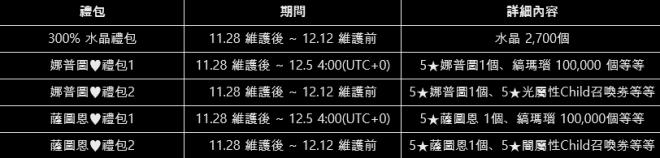 命運之子: 歷史新聞/活動 - 📢19/11/28 改版公告 image 97