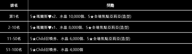 命運之子: 歷史新聞/活動 - 📢19/11/28 改版公告 image 11