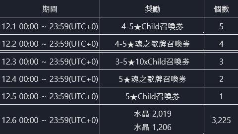 命運之子: 歷史新聞/活動 - 📢19/11/28 改版公告 image 93