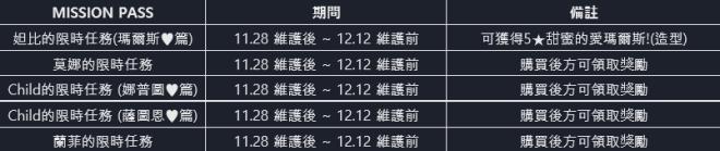 命運之子: 歷史新聞/活動 - 📢19/11/28 改版公告 image 95