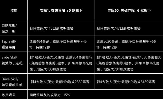 命運之子: 歷史新聞/活動 - 📢19/11/28 改版公告 image 39
