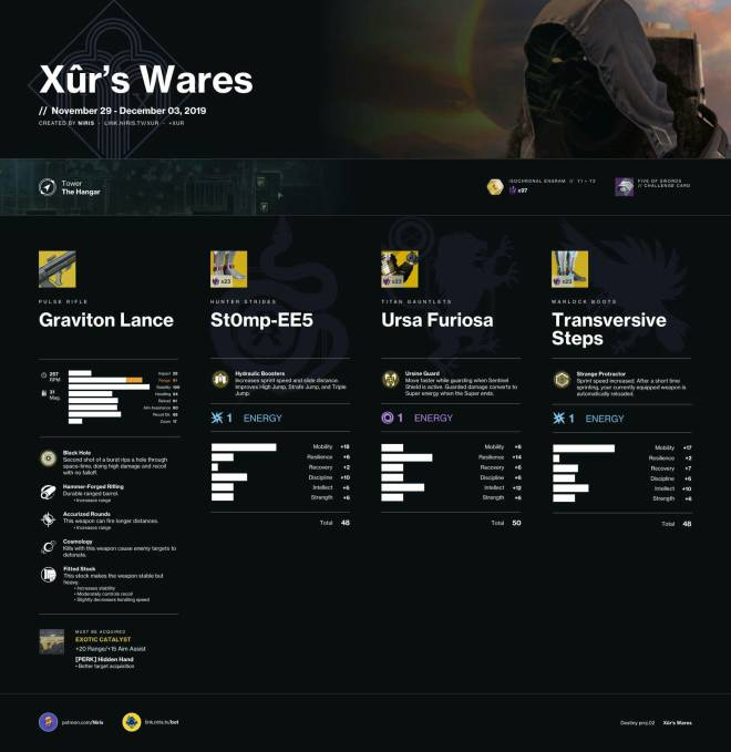 Destiny: General - Xur Inventory (11/19/29) image 2