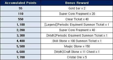 Ceres M: ★ events - Purchase Bonus Event! (December 1 Week) image 2