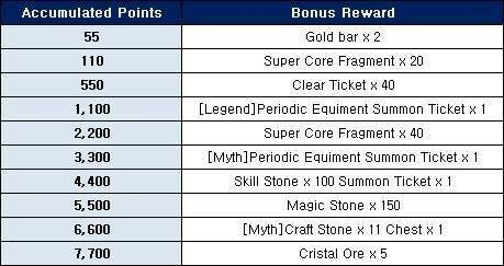 Ceres M: ★ events - Purchase Bonus Event! (December 2nd Week) image 2