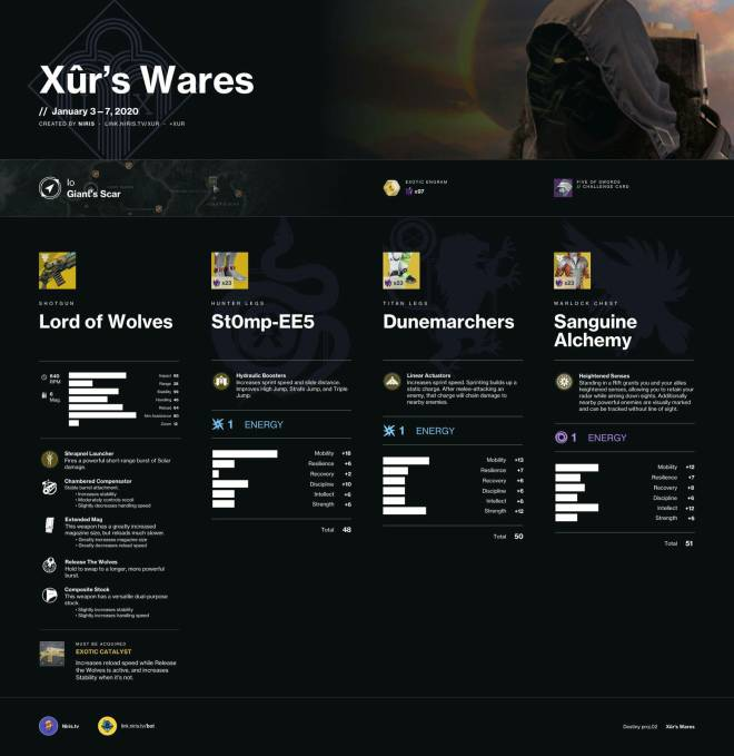 Destiny: General - Xur Inventory (01/03/20) image 2