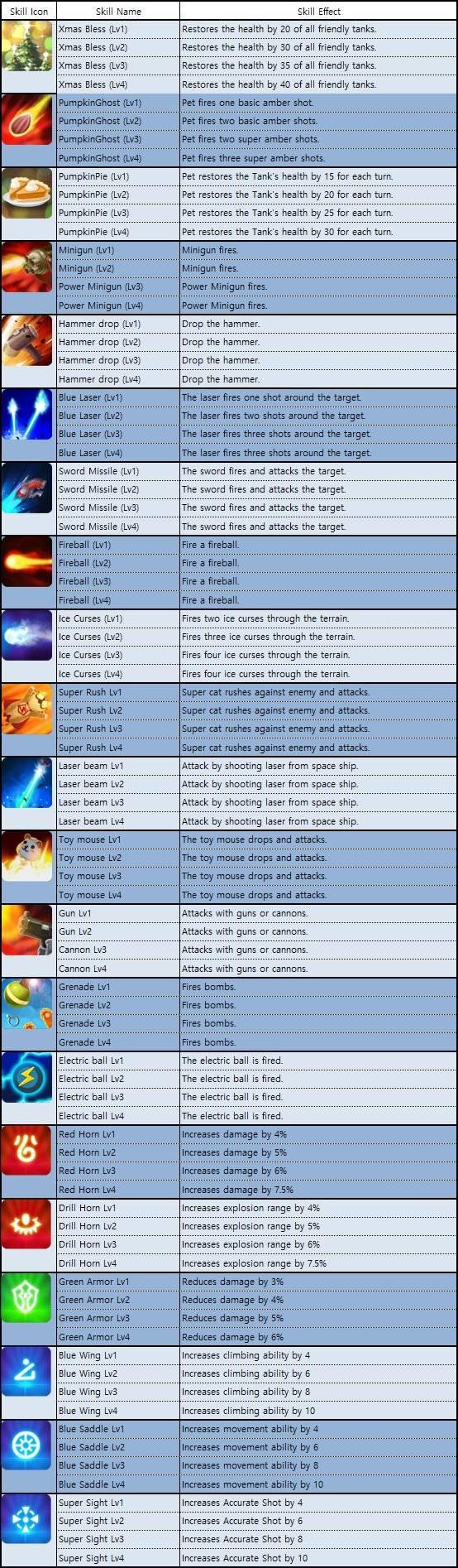 GunboundM: Game Guide - Pet Skill List image 3