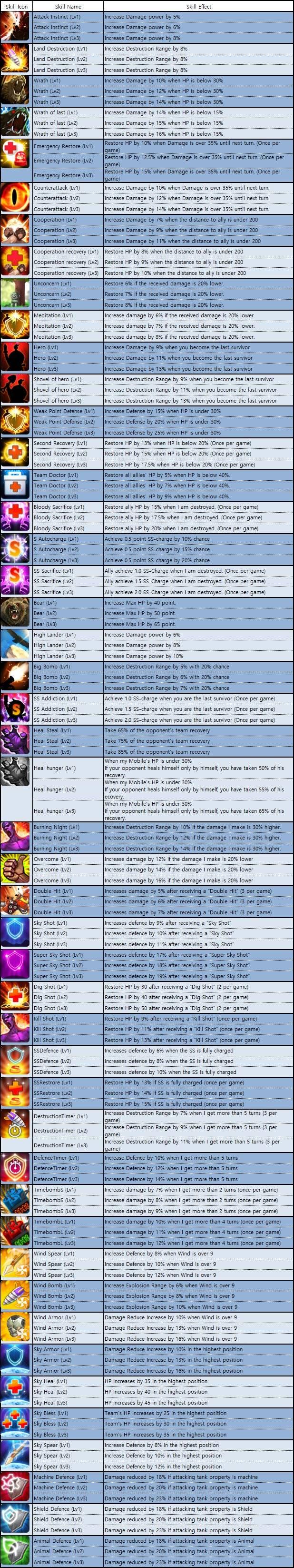 GunboundM: Game Guide - Avatar Skill List image 3