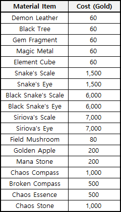 First Summoner: Notice - [Notice] Important changes in 2020 upcoming update II image 10